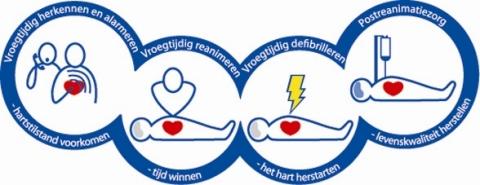 ... - bedrijfshulpverlening, EHBO, Reanimatie, EHBO aan kinderen: www.wsgopleidingen.nl